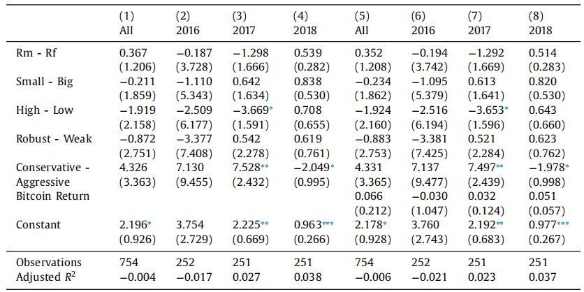全球731家公司数据分析:市场对于涉猎区块链的公司作何反应?