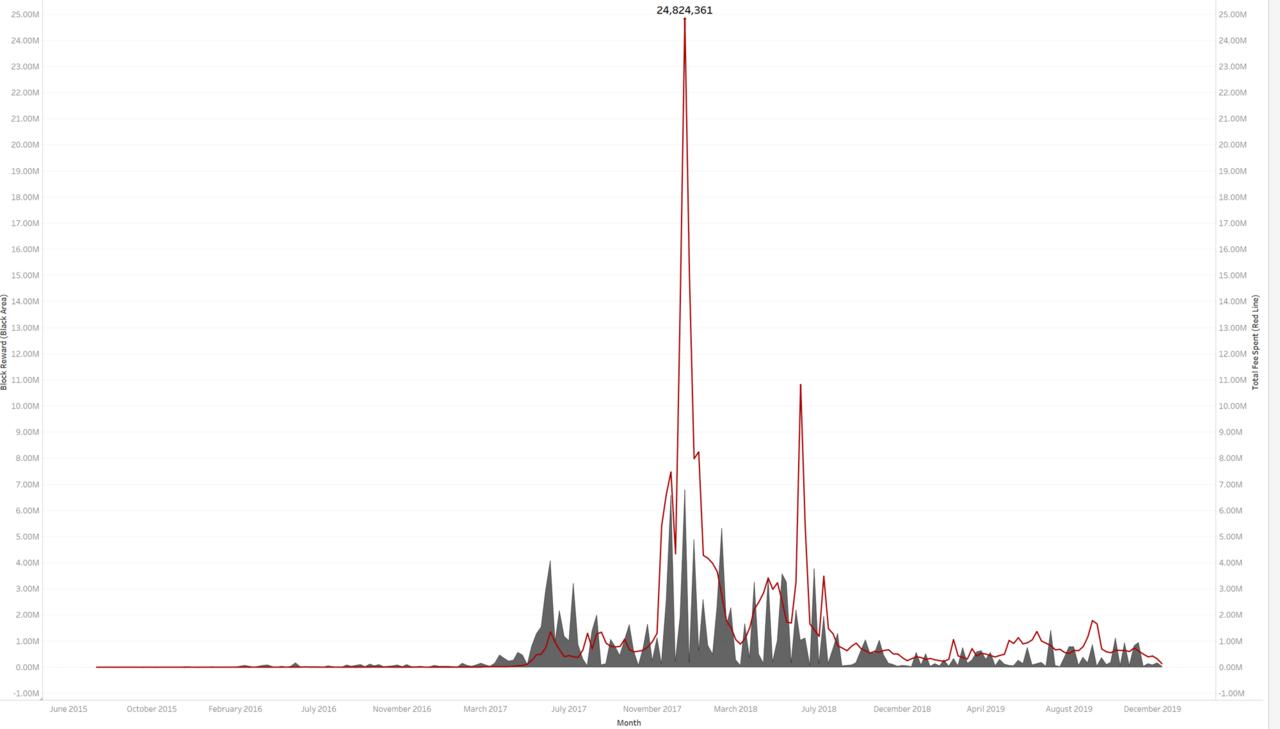 观点 | 历年数据盘点,看透以太坊的进化之路