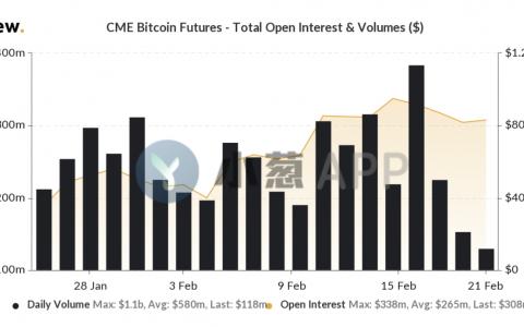 CME比特币期货交易量三天内暴跌89%