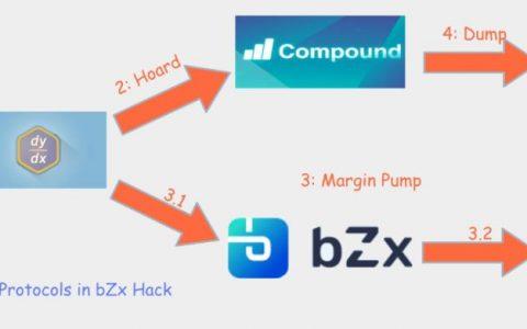 硬核技术解析 | bZx协议遭黑客漏洞攻击始末