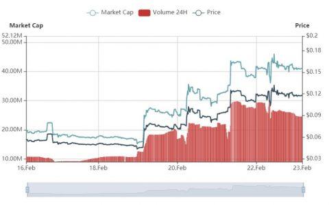 加密货币一周涨幅榜(2.16-2.22):Dragon Coins涨109.41%,Cosmos涨8.67%
