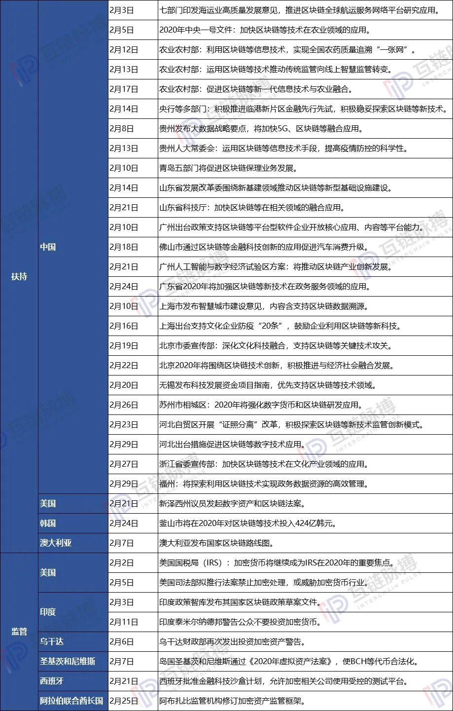 纵览2月全球区块链政策:国内多为助力疫情防控,广东山东扶持力度大
