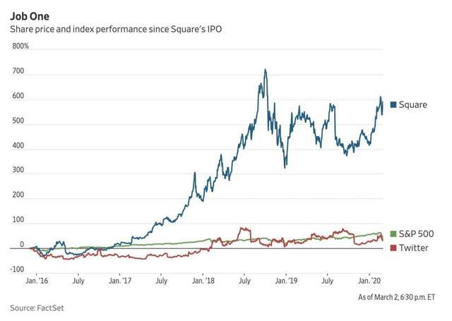 华尔街资本逼宫,硅谷精英的信任危机与加密甜头