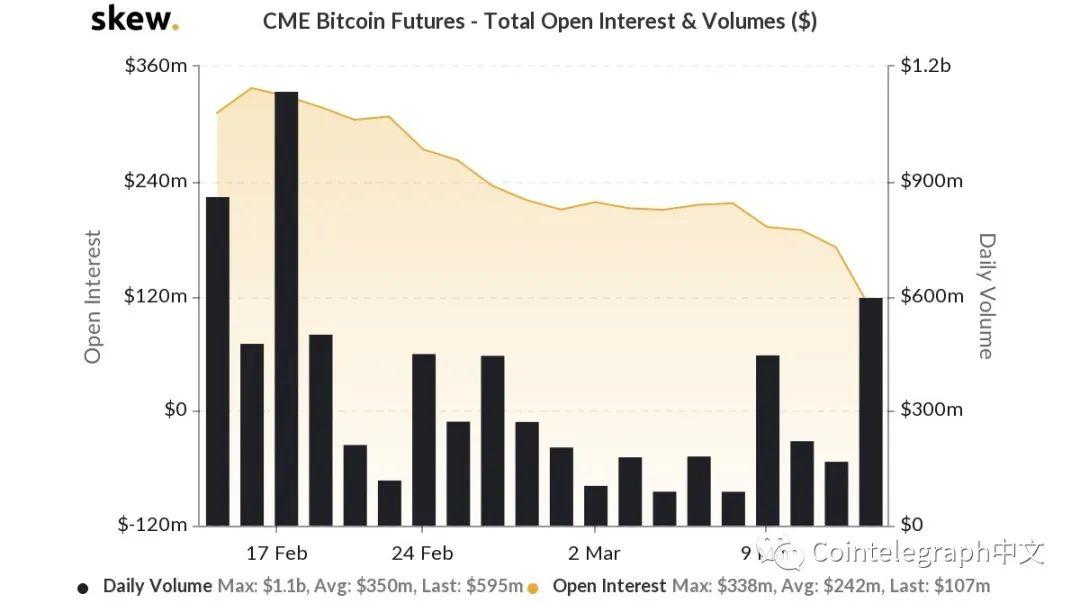 比特币CME期货交易量下降——机构跳船了吗?