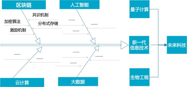 工信部电子标准院报告:区块链标准化助力数字经济发展