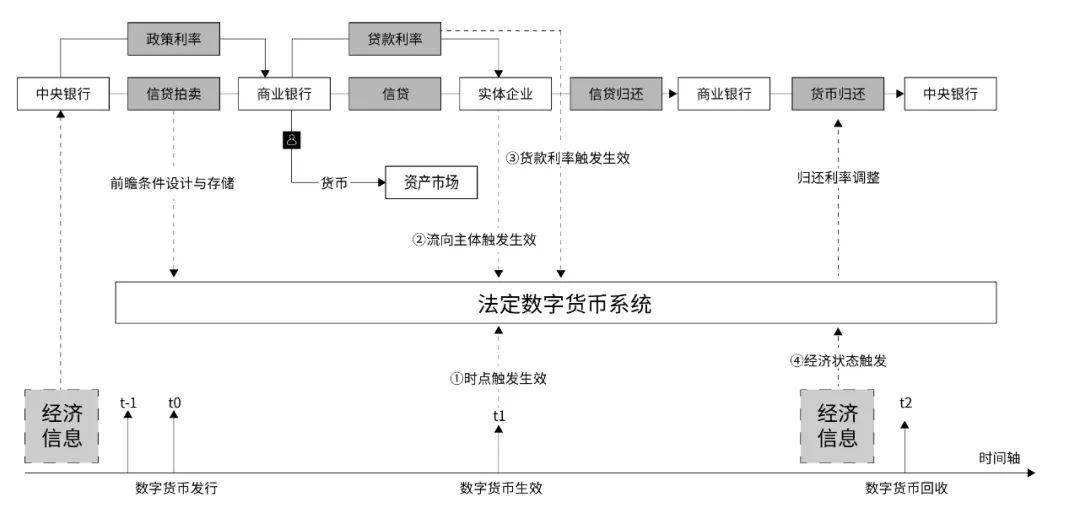 万向区块链首席经济学家邹传伟:区块链如何成为大规模价值结算协议