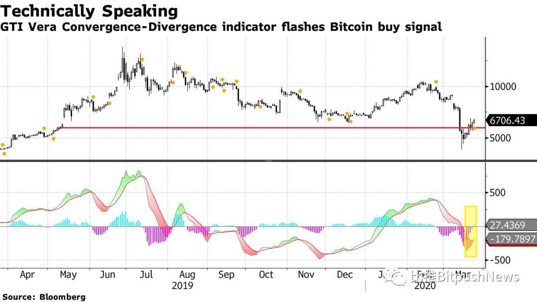 亿万富翁投资者Novogratz准备抄底购买比特币