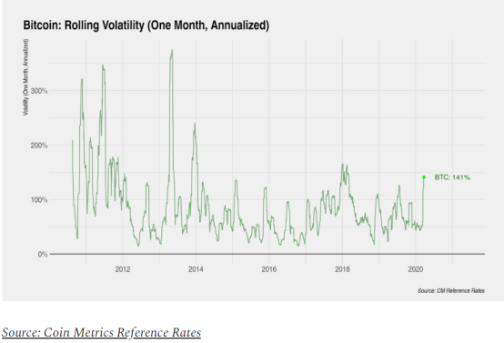 数据分析:行情瀑布下如何维持数字货币的新兴市场结构