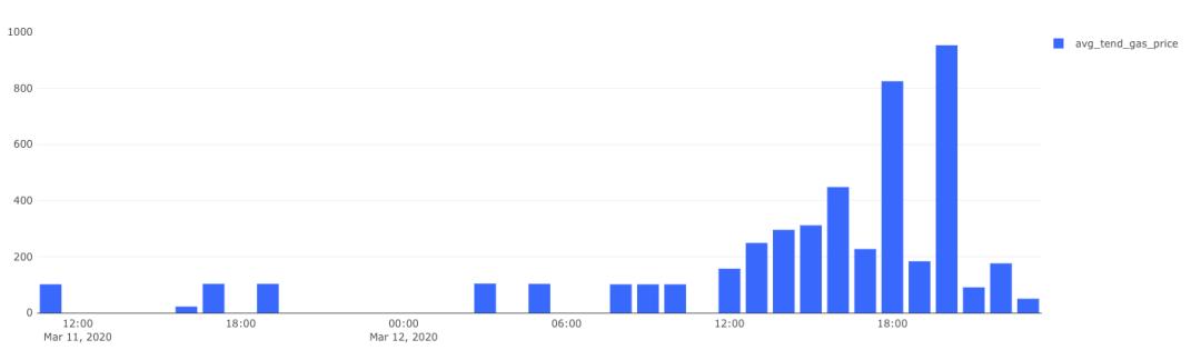 MakerDAO黑天鹅事件最全时间线,惊魂24小时如何绝处逢生?