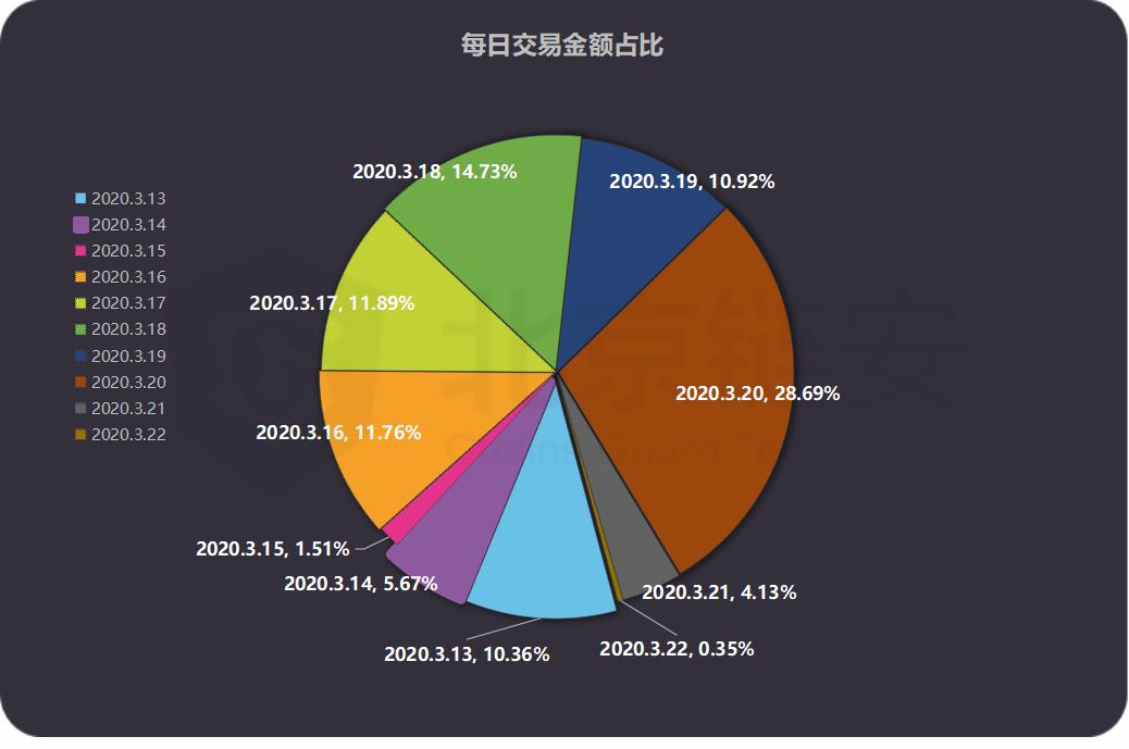 USDT的8天增发全记录:又多发了5.4个亿,这些钱去了哪里?