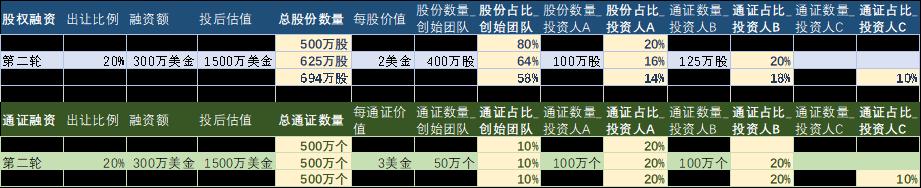 一文看懂通证融资与股权融资的区别