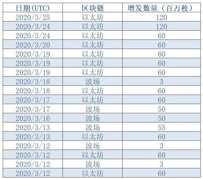 """5天增发近12亿枚,USDT开启""""无限印钞""""模式"""""""