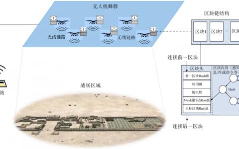 防伪装防入侵防篡改,区块链技术提升无人机作战的安全性探讨