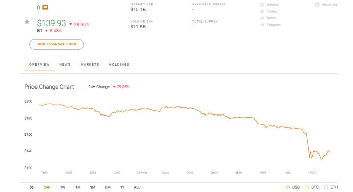 以太坊ETH市场表现