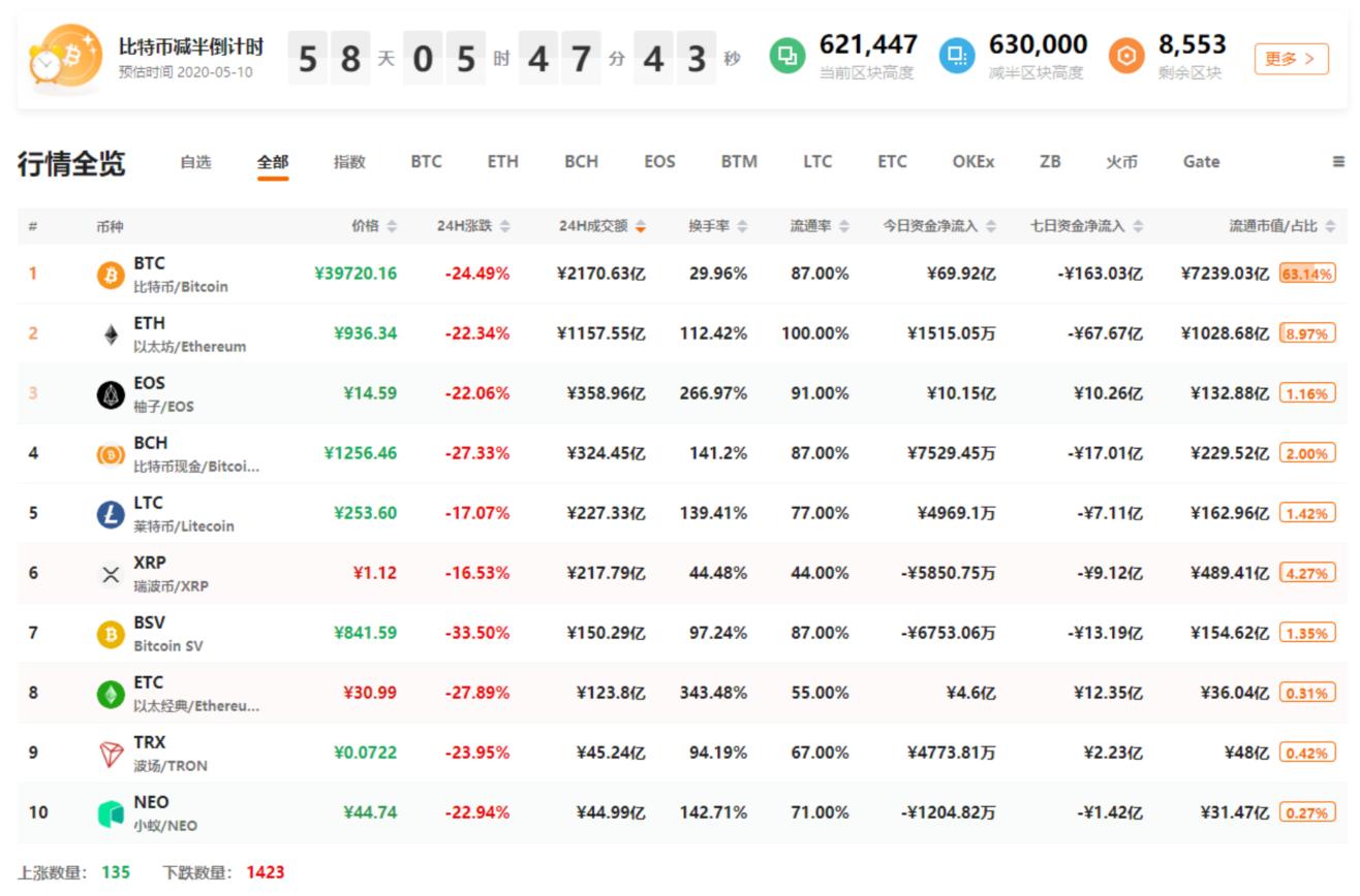 QKL123行情分析 | 美股再熔断,黄金原油跌,比特币腰斩...危机下连锁反应(0313)