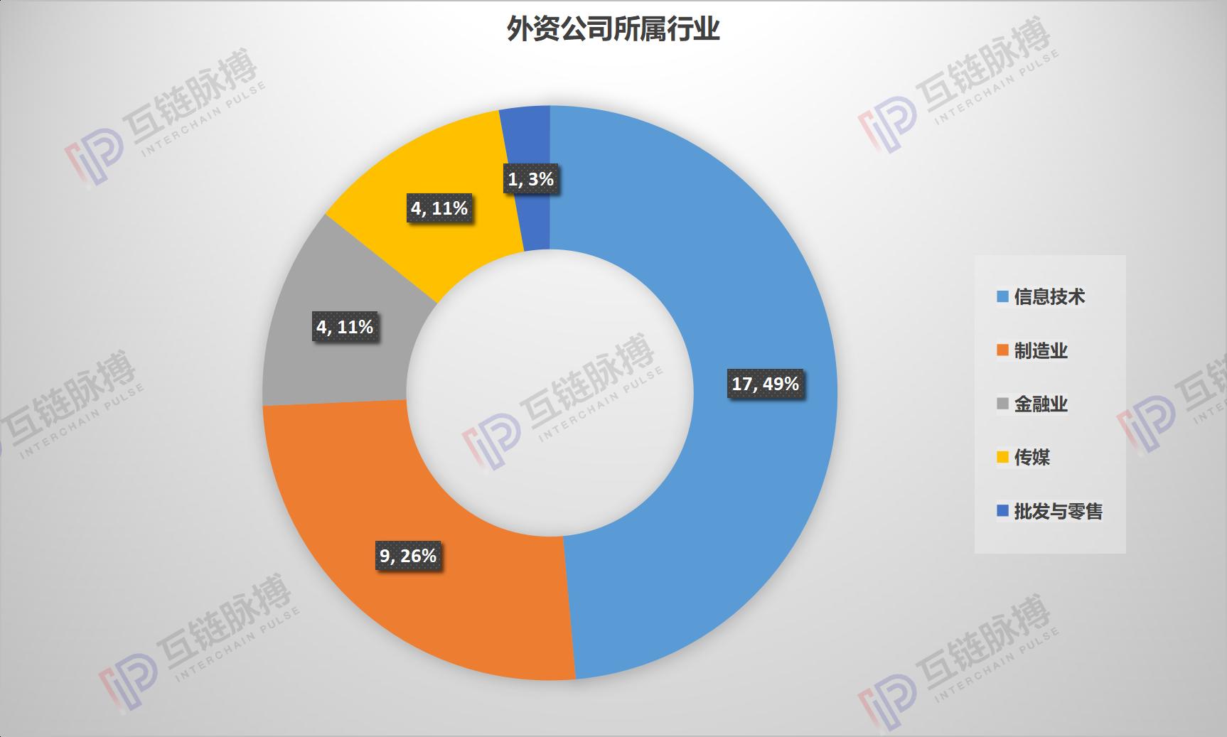 """5家外资公司在华区块链专利卡位,微软、甲骨文、沃尔玛在列"""""""