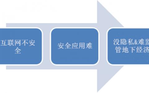 蔡维德:退役互联网,新构互链网