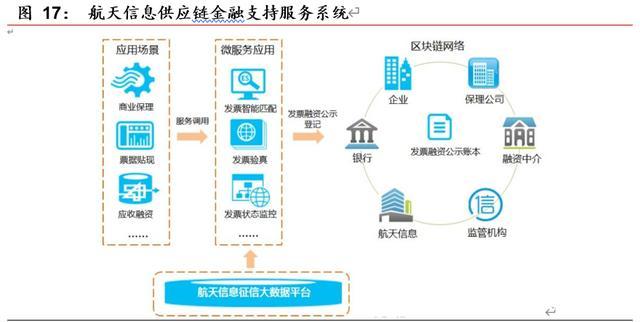 研报 | 区块链开启金融基础设施底层创新,向赋能产业的3.0阶段前进