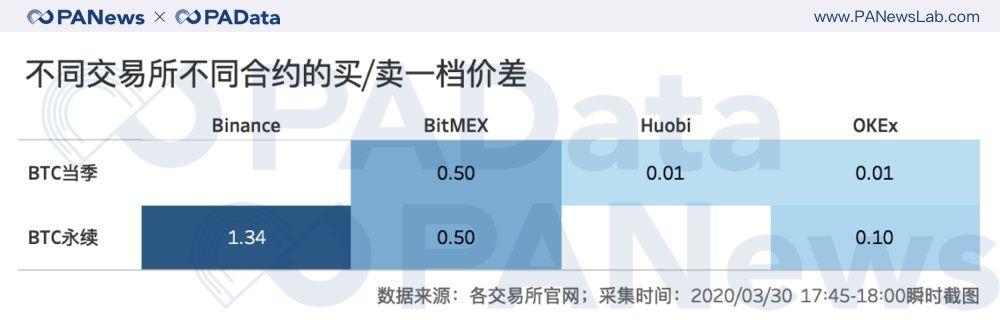 """合约""""大屠杀""""之后:持仓量回血28%,BitMEX和OKEx双强格局有变?"""