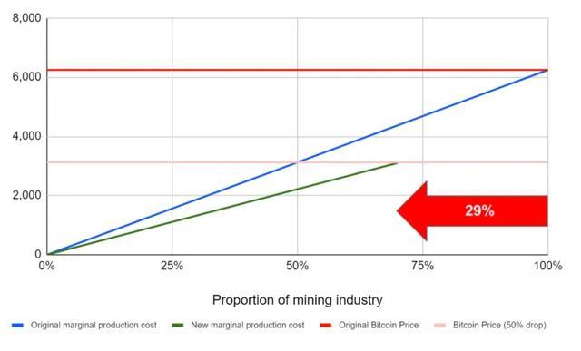 观点:比特币减半实际上是对那些高效矿工的奖励