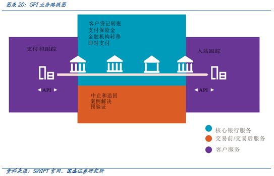 研究 | 区块链技术有望重构国际支付模式