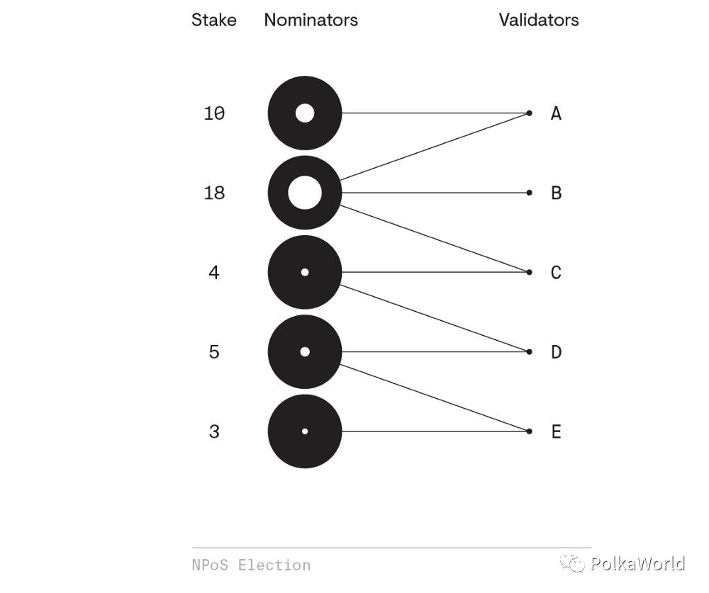 技术指南 | 波卡的 NPoS 机制是如何运作的?