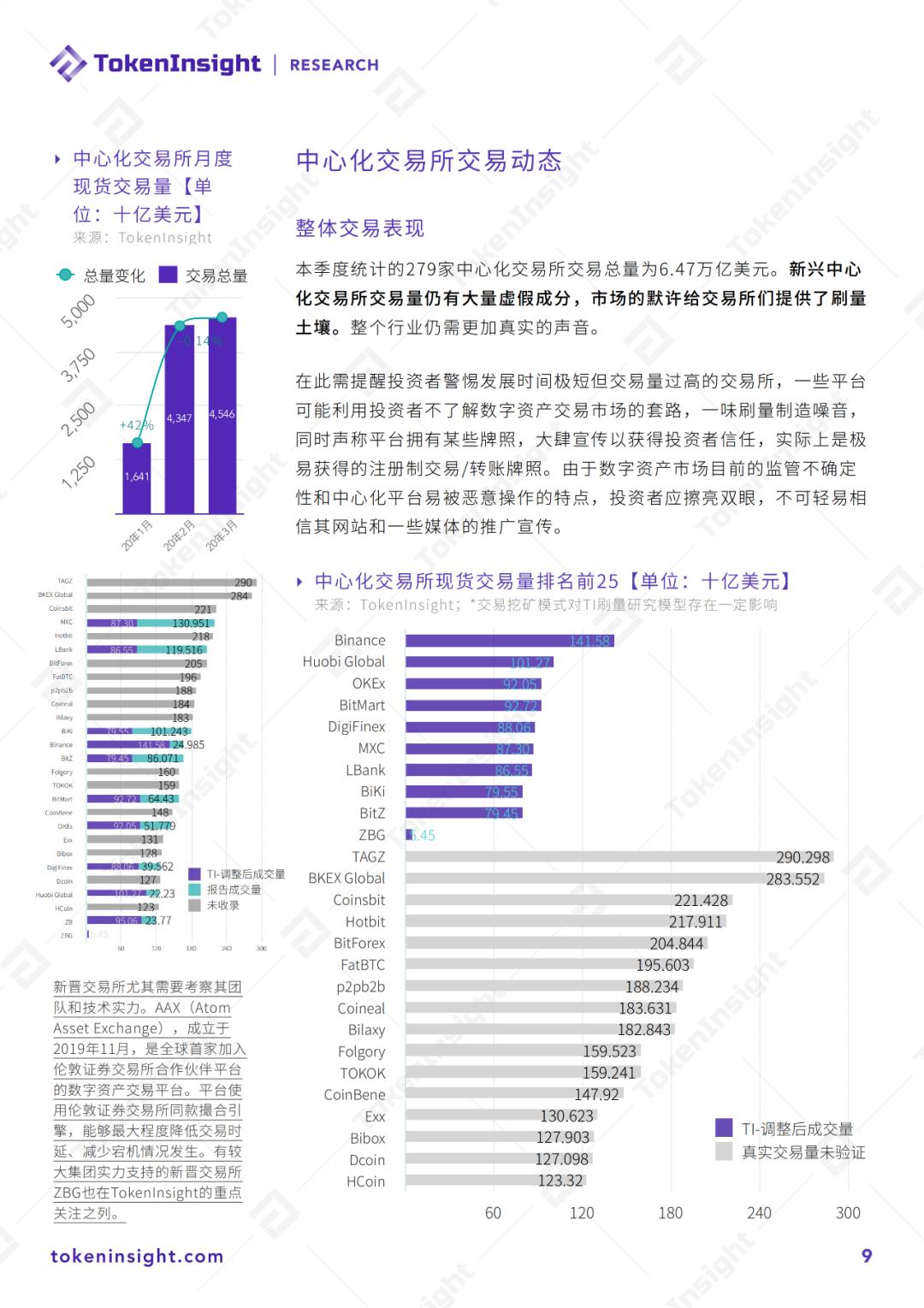 研报   2020年Q1 数字资产现货交易所行业研究报告