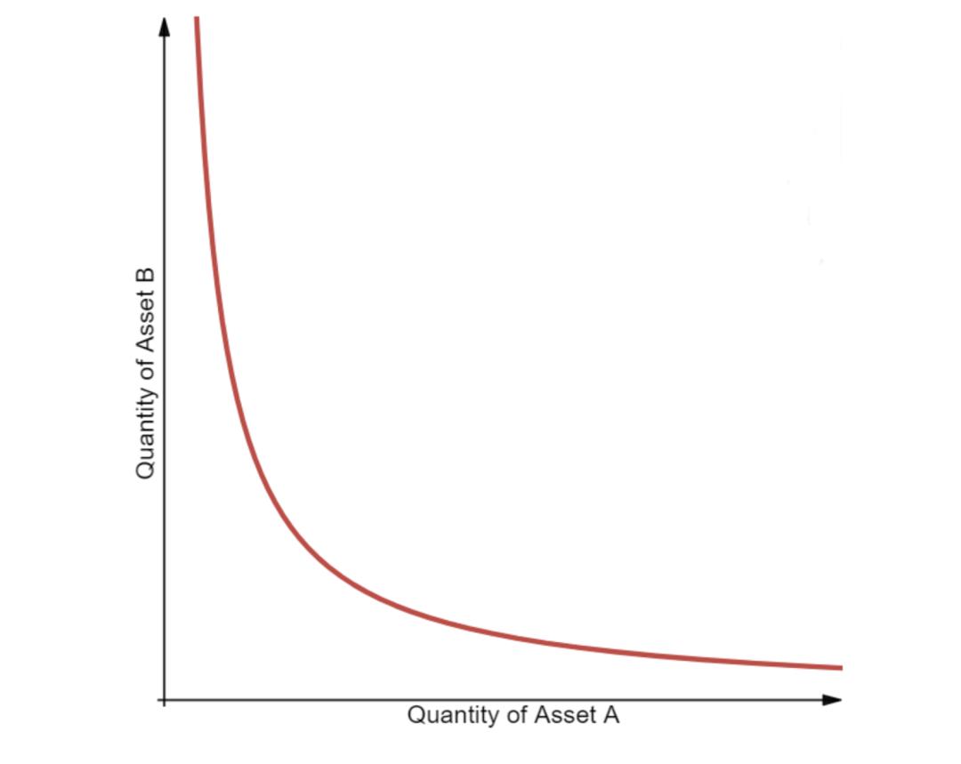 说透热门的常数函数做市商:这是 DeFi「从 0 到 1 」的创新