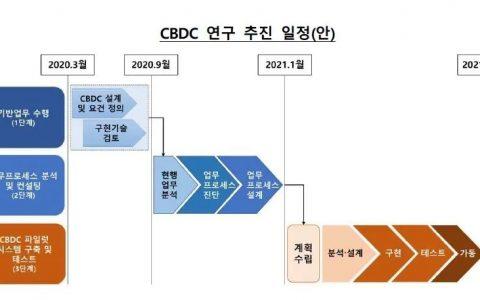韩国推出韩国央行数字货币试点计划,2021年启动