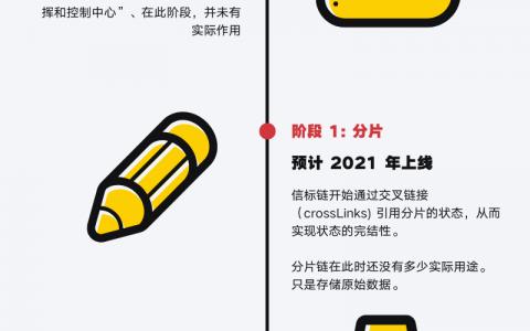 """行业迫切需要以太坊2.0,但想要""""可用""""至少还要2年 !"""