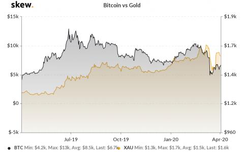 """马克斯·凯泽:黄金是富人的""""厕纸"""",比特币是穷人的""""厕纸"""""""