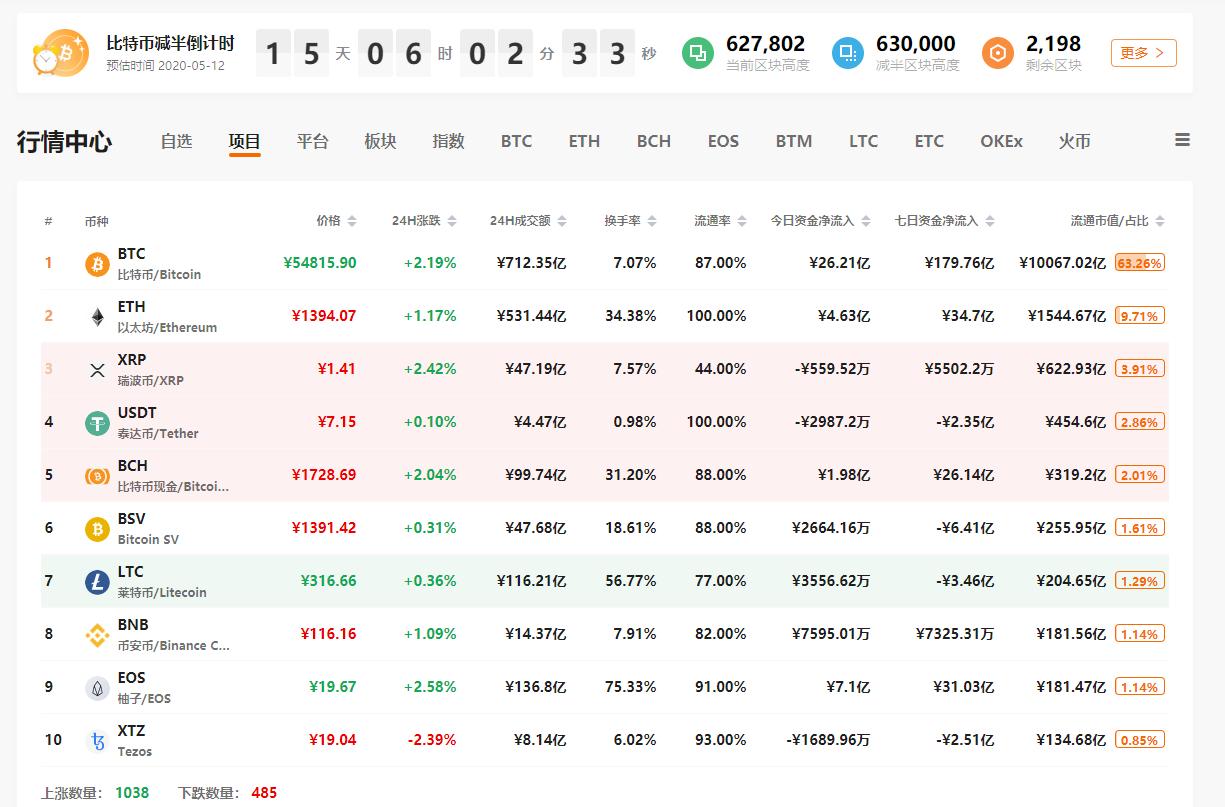 QKL123行情分析 | 比特币减半后的牛市,这一次会怎样?(0427)