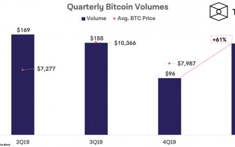 一文回顾比特币2020年Q1各项数据走势:1540多亿美元!成交量较上季度增长61%