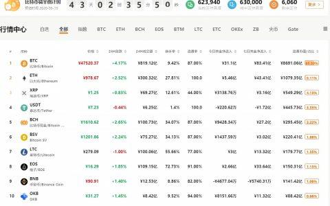 QKL123行情分析|与暗网活动明显关联,比特币需求锐减?(0402)