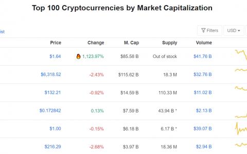 CoinMarketCap惊现第0位加密货币,竟排在比特币之前