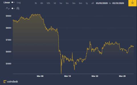 比特币链上数据3月扫描:3.12暴跌前后,数据揭秘比特币生态老大