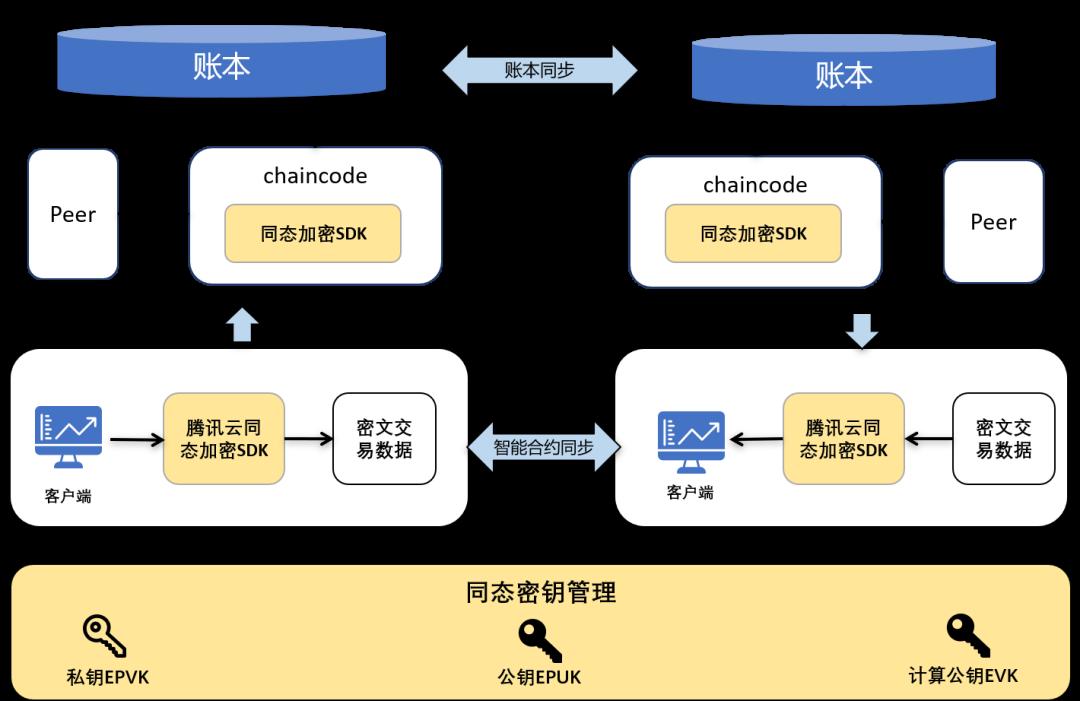 腾讯云首次披露区块链能力全景图:已全面落地7大领域