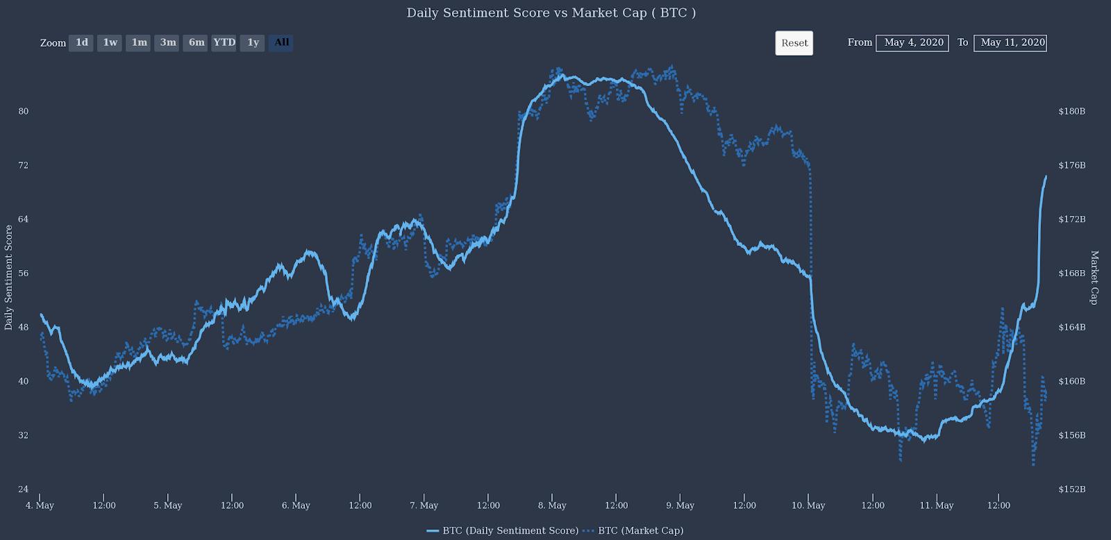 比特币减半推文激增,市场投资者仍然看涨