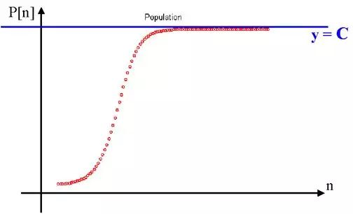 深度 | 网络、细菌与人口:比特币的命运