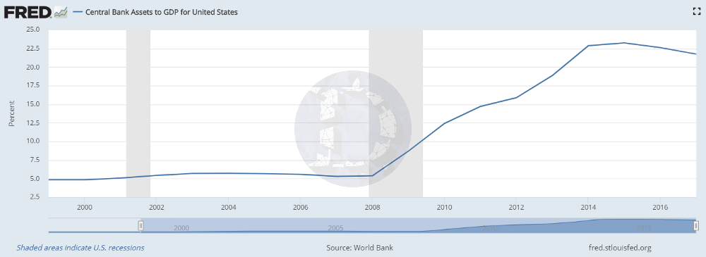 一文读懂比特币与QE的关系,它会是破解全球货币政策「螺旋循环」的解药吗?