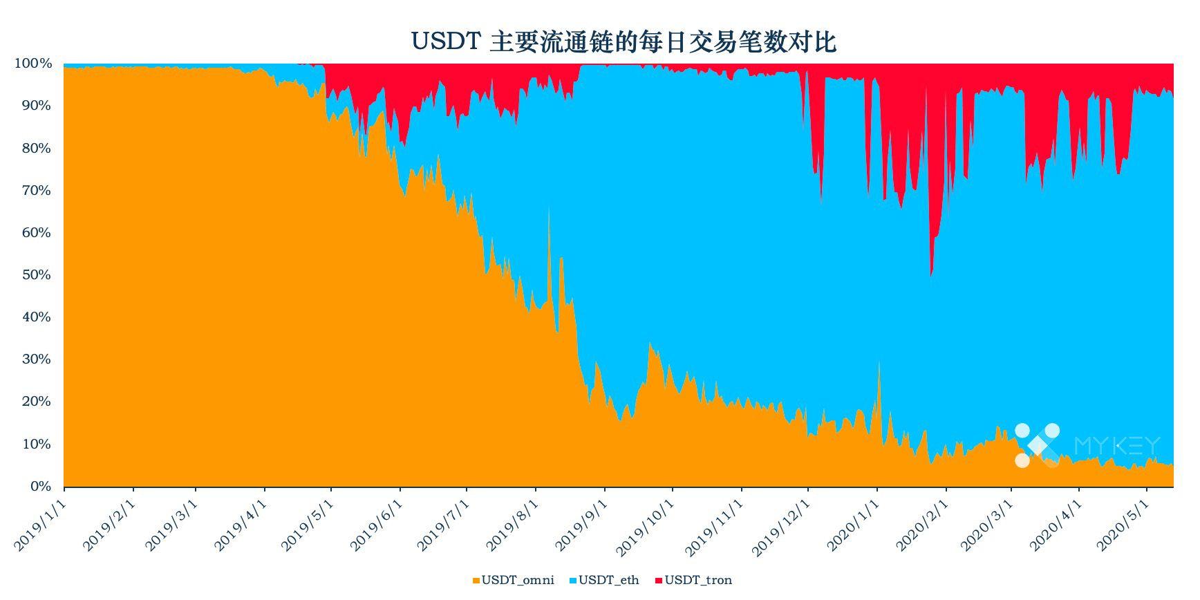 加密稳定币周报告 | 稳定币市值已过百亿,USDT继续保持高活跃度