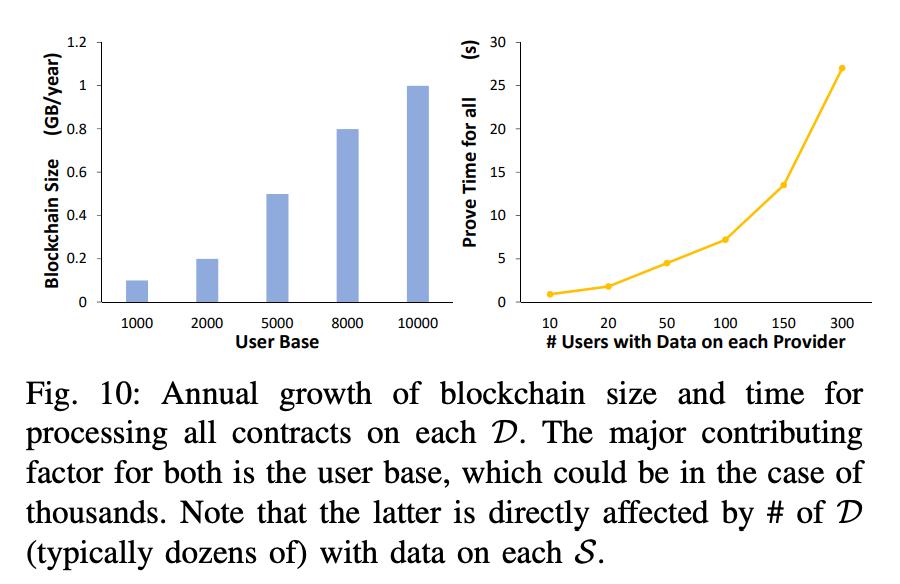 技术向 | 香港大学论文:一种针对去中心化存储隐私保证的轻量级链上审计