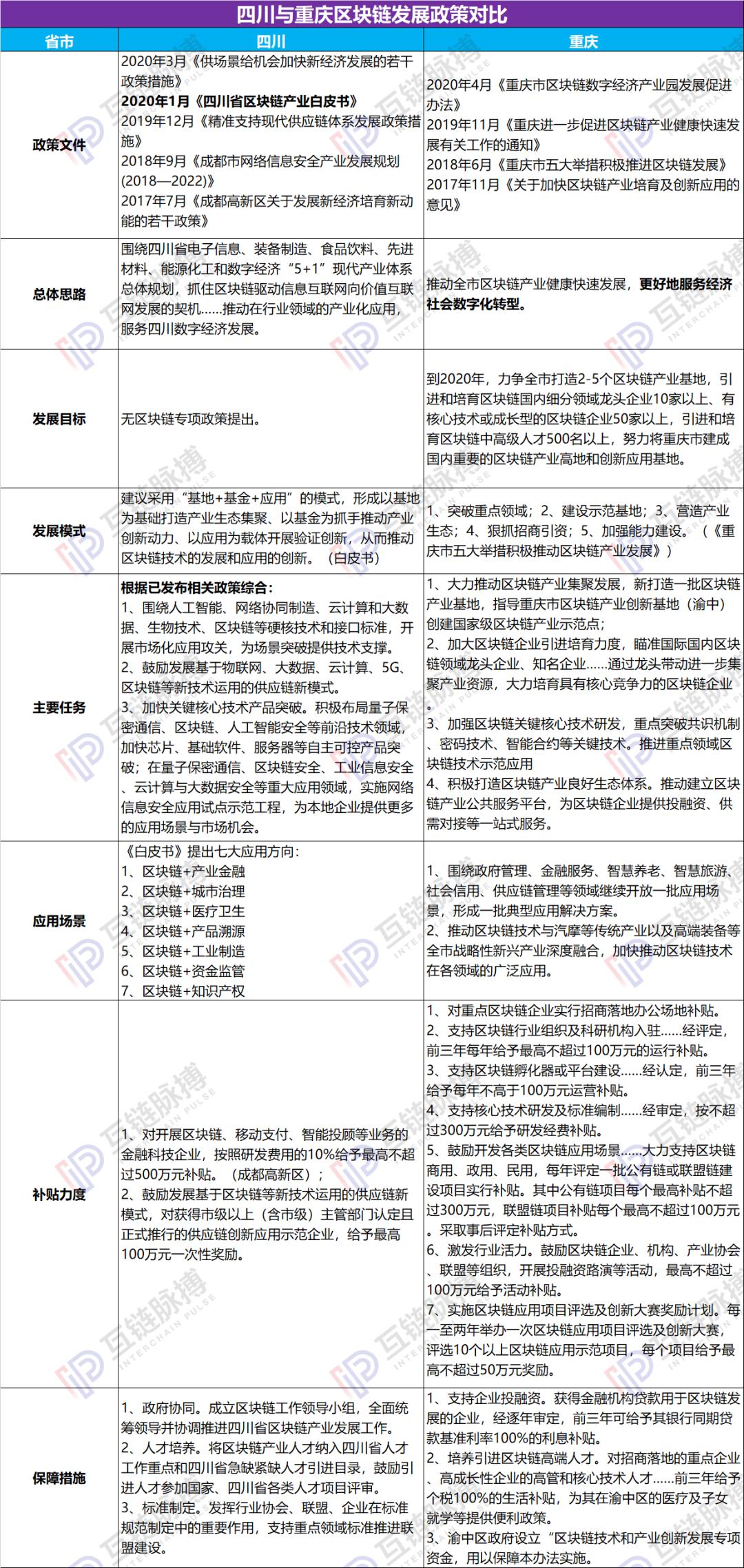 """川渝区块链发展政策对比:重庆高举高打,四川""""谨慎微行"""""""