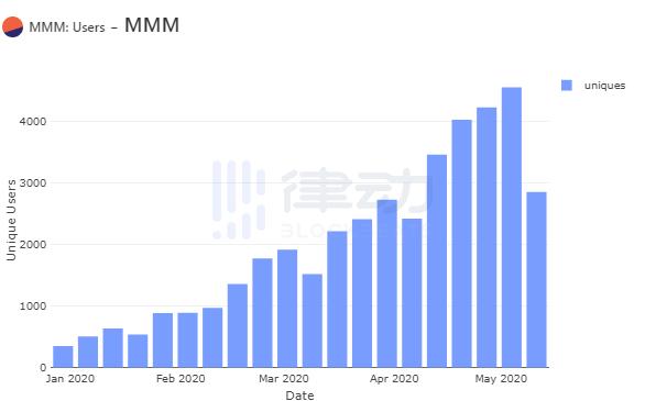庞氏骗局仍在发酵,造成以太坊拥堵的MMM项目是什么?