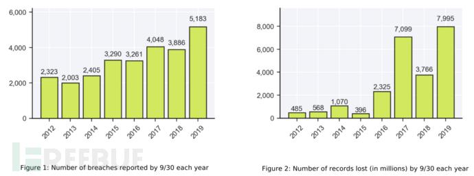 研究   数据要素价值凸显,区块链应用正当时
