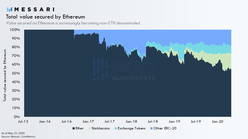 山寨币正在崛起?ERC-20代币市值已占以太坊链上加密资产总市值近50%