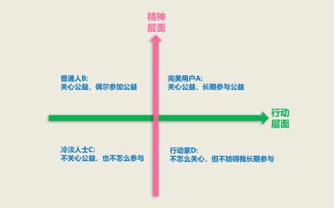 案例分析 | 如何设计一个区块链公益平台?