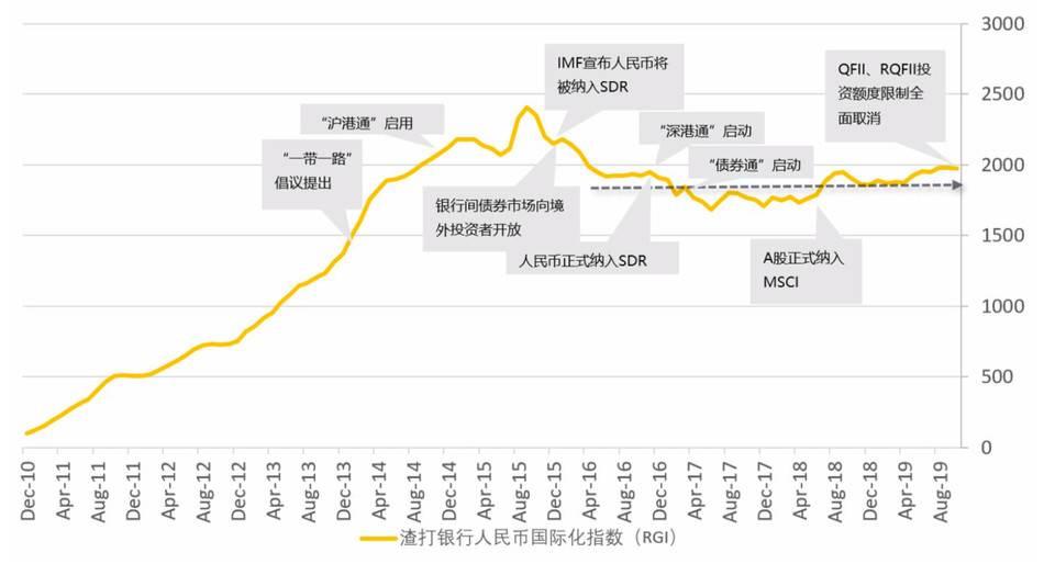 币安研究院:DCEP,人民币国际化「弯道超车」的重要机遇