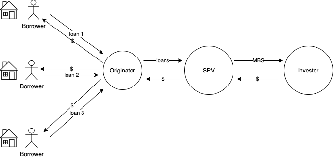 观点 | PoS和DeFi可以从MBS(房贷支持型证券)中学到什么?