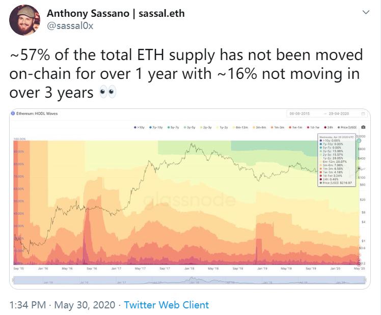 如火如荼的ETH囤积趋势:排名前100的钱包持有超45亿美元的ETH